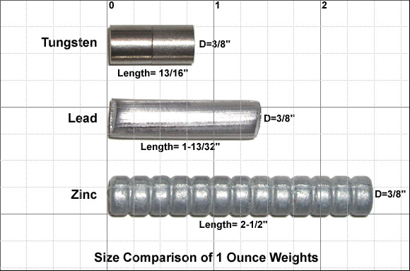 Tungsten Size Comparison Chart